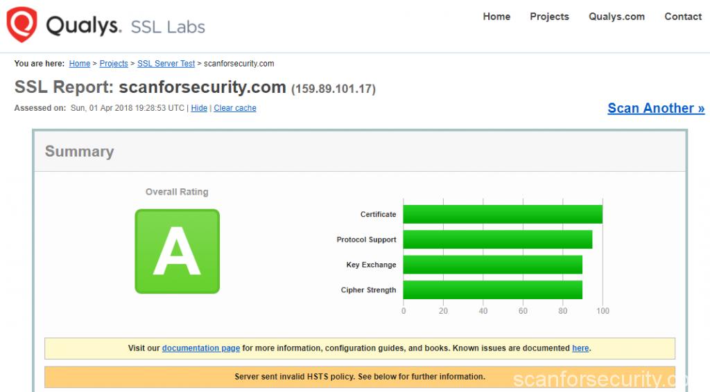 ssl test results